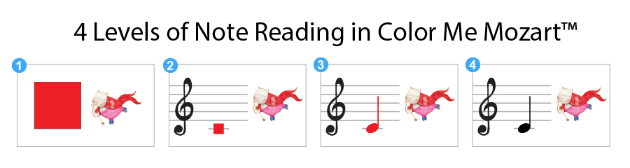 4 Levels of Note Reading